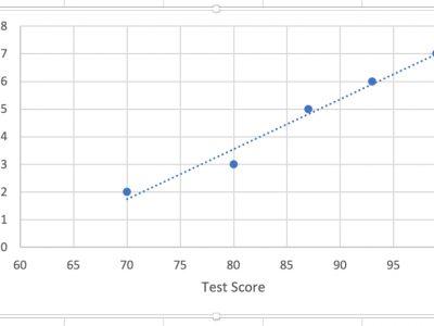 Add chart trendlines in Excel